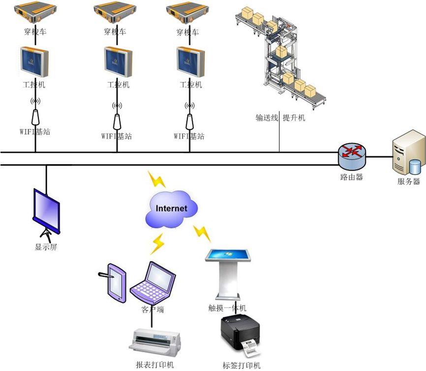 干货 | 如何选择与评价托盘四向穿梭式自动化密集仓储系统?